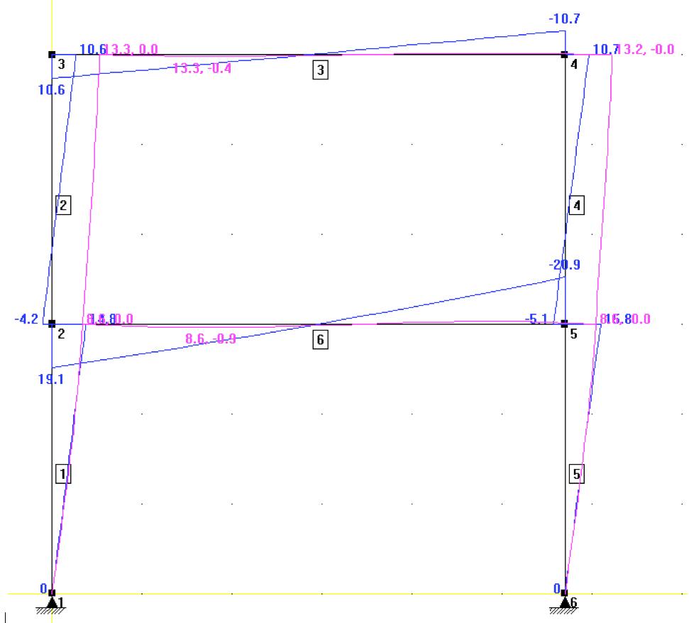 Statiske beregninger, rammeberegninger, ingeniørrådgivning, ingeniørfirma
